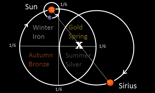 The Star Map Above Shows Us The Four Seasons Of The Great Year As Seen From The Sun Sirius Point Of View Some Traditions Teach Us That Jesus Took The