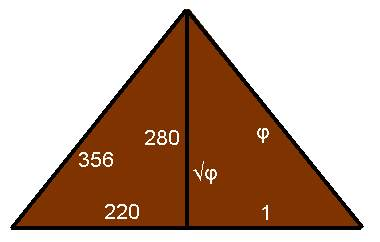 Kepler triangle compared to the Great Pyramid of Giza